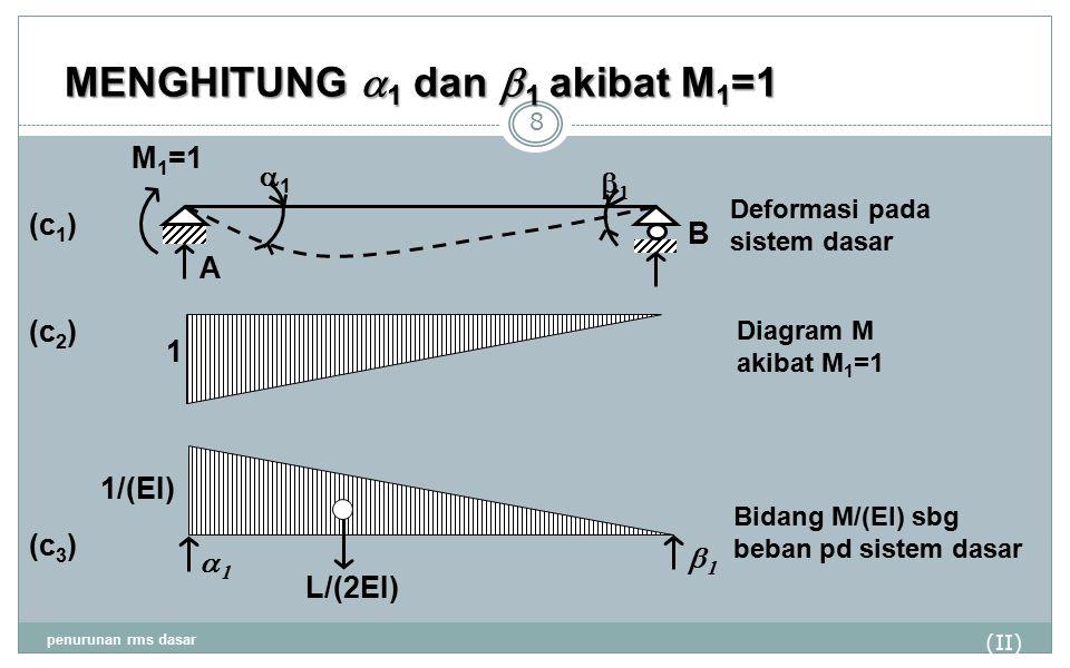 MENGHITUNG a1 dan b1 akibat M1=1