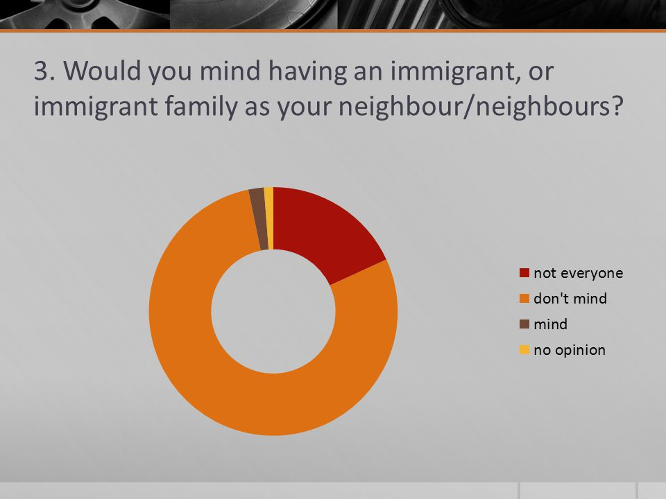3. Would you mind having an immigrant, or immigrant family as your neighbour/neighbours