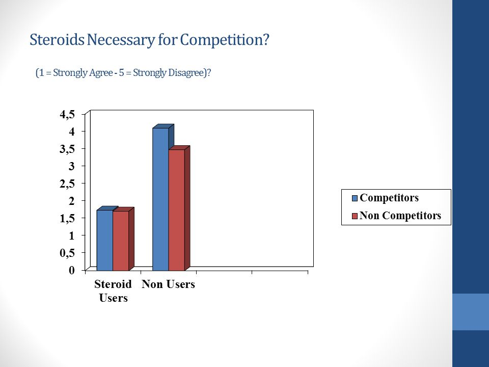 Steroids Necessary for Competition