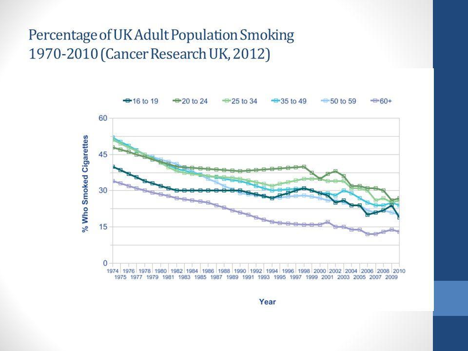 Percentage of UK Adult Population Smoking 1970-2010 (Cancer Research UK, 2012)