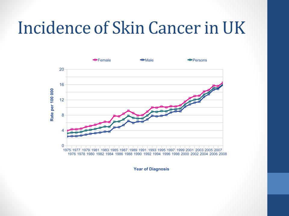 Incidence of Skin Cancer in UK