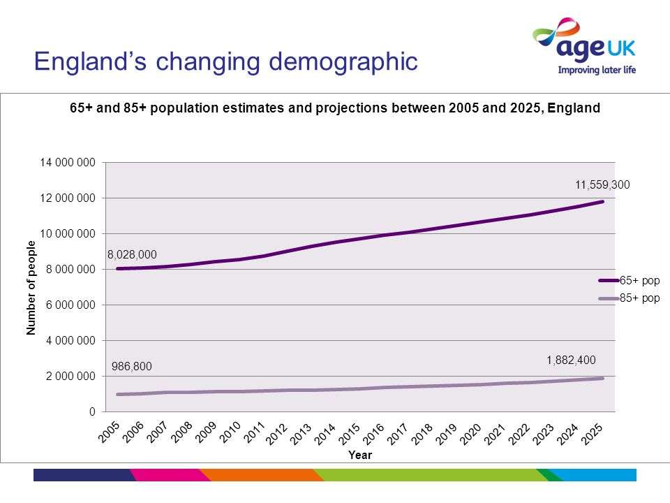 England's changing demographic