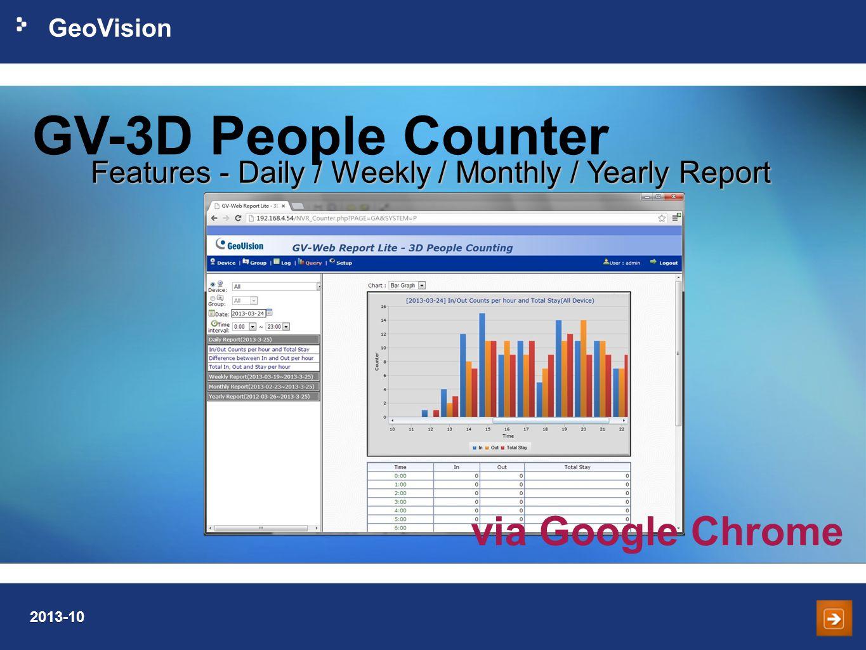 GV-3D People Counter via Google Chrome