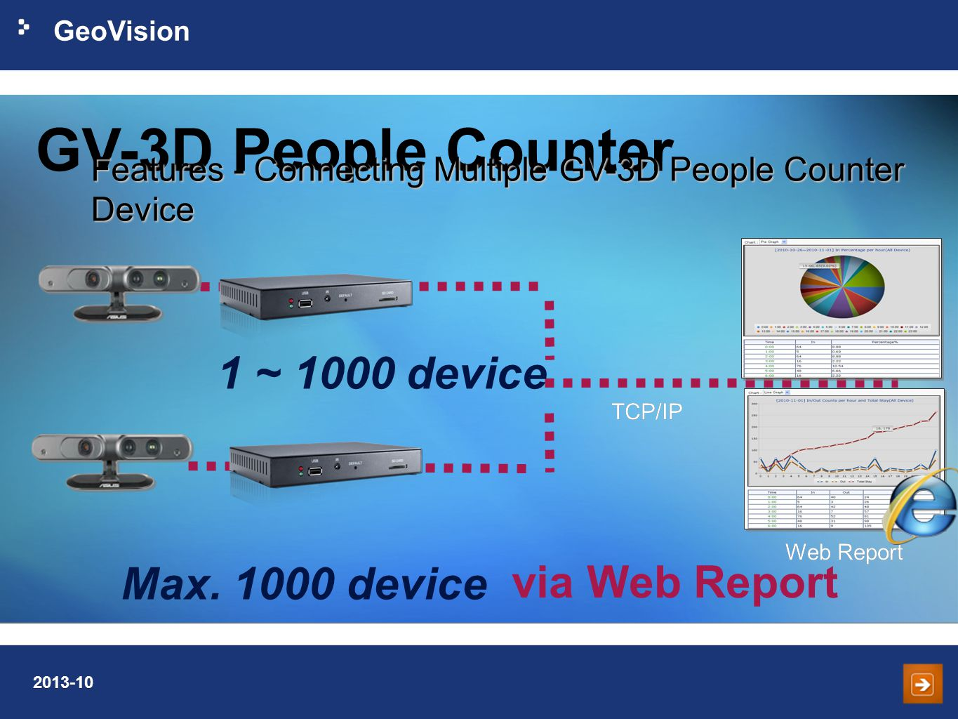 GV-3D People Counter 1 ~ 1000 device via Web Report Max device