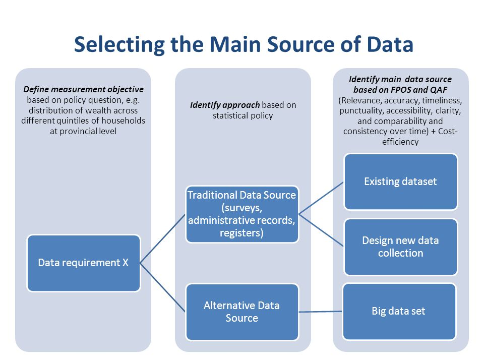 Selecting the Main Source of Data