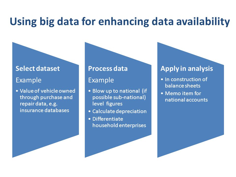 Using big data for enhancing data availability