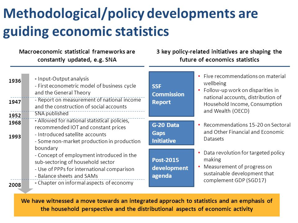 Methodological/policy developments are guiding economic statistics