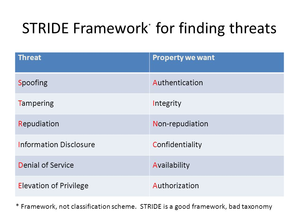 STRIDE Framework* for finding threats
