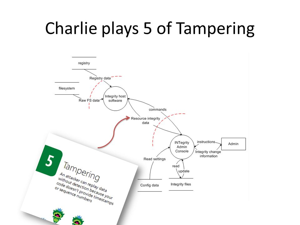 Charlie plays 5 of Tampering