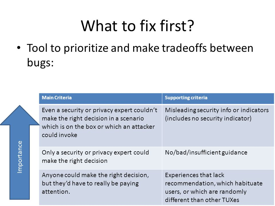 What to fix first Tool to prioritize and make tradeoffs between bugs: