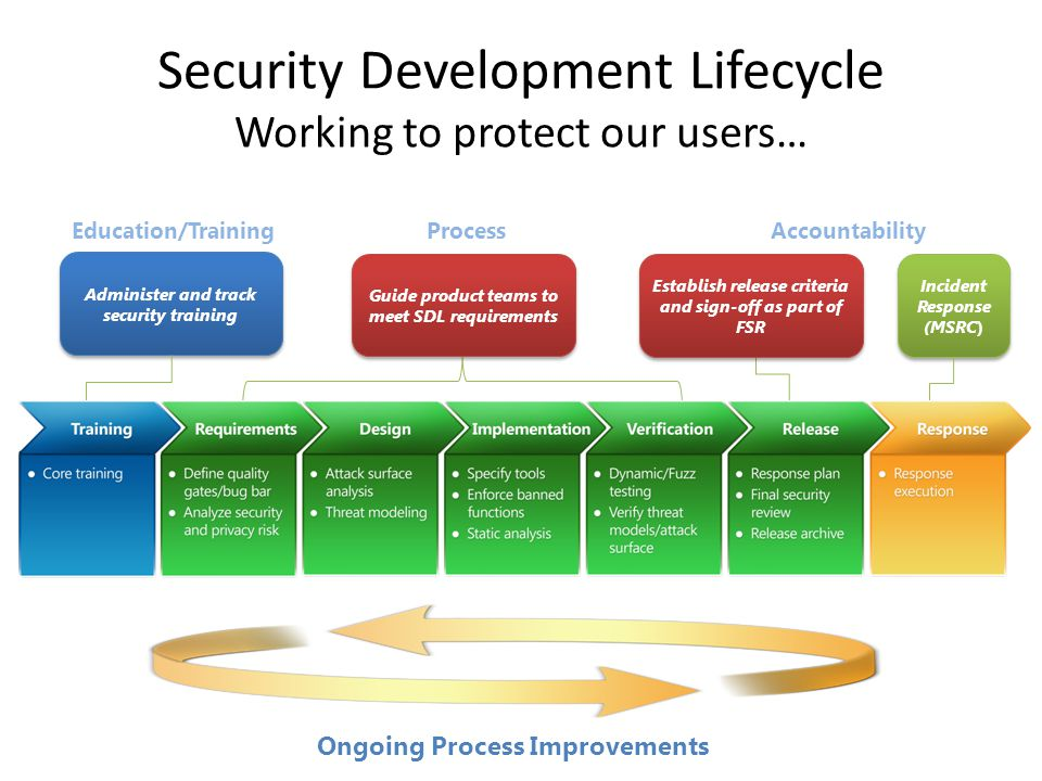 Security Development Lifecycle Working to protect our users…