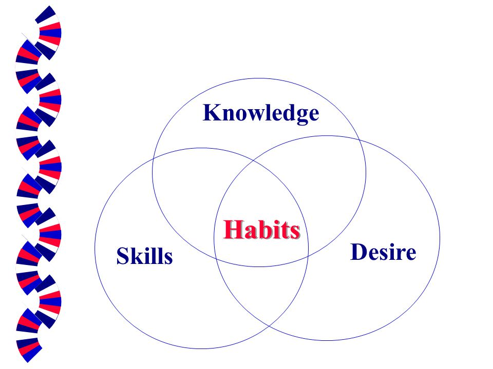 Knowledge Habits Desire Skills