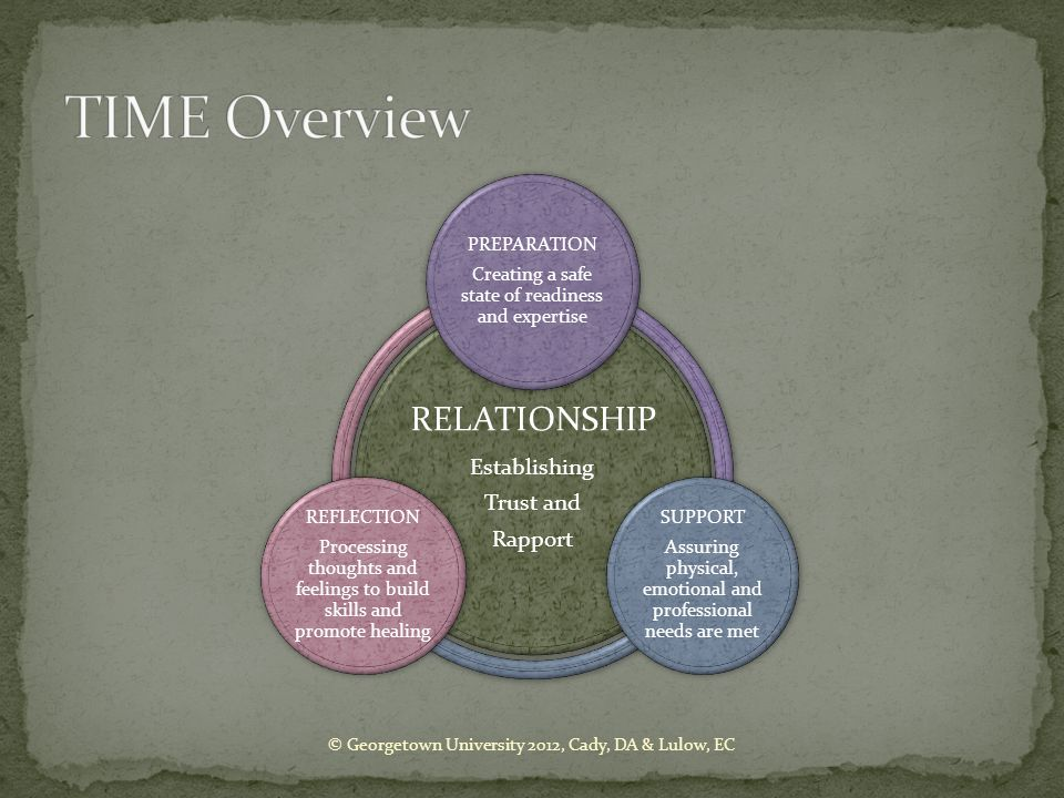 TIME Overview RELATIONSHIP Establishing Trust and Rapport PREPARATION