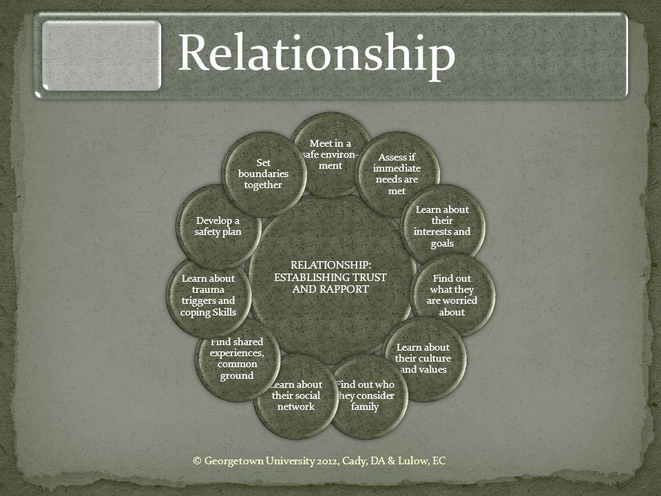 Relationship RELATIONSHIP: ESTABLISHING TRUST AND RAPPORT
