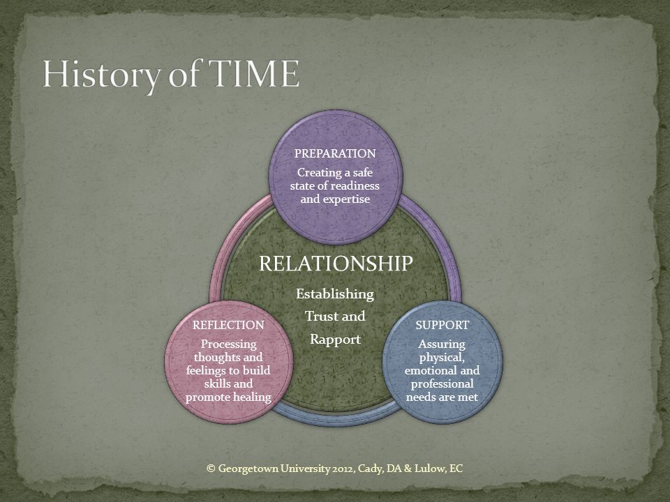 History of TIME RELATIONSHIP Establishing Trust and Rapport