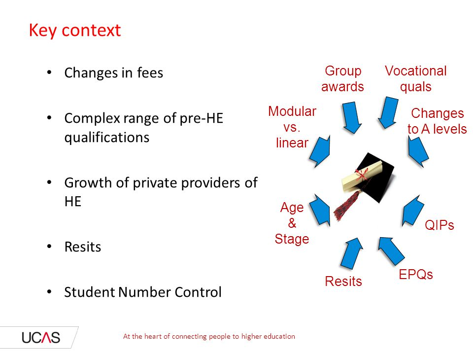 Key context Changes in fees Complex range of pre-HE qualifications
