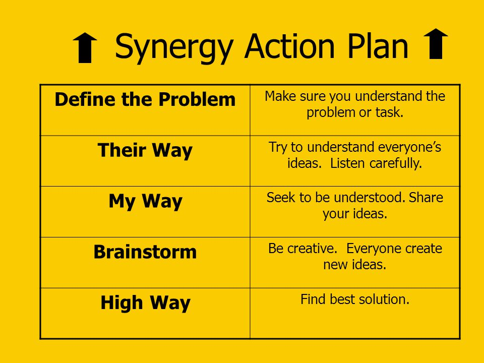 Synergy Action Plan Define the Problem Their Way My Way Brainstorm