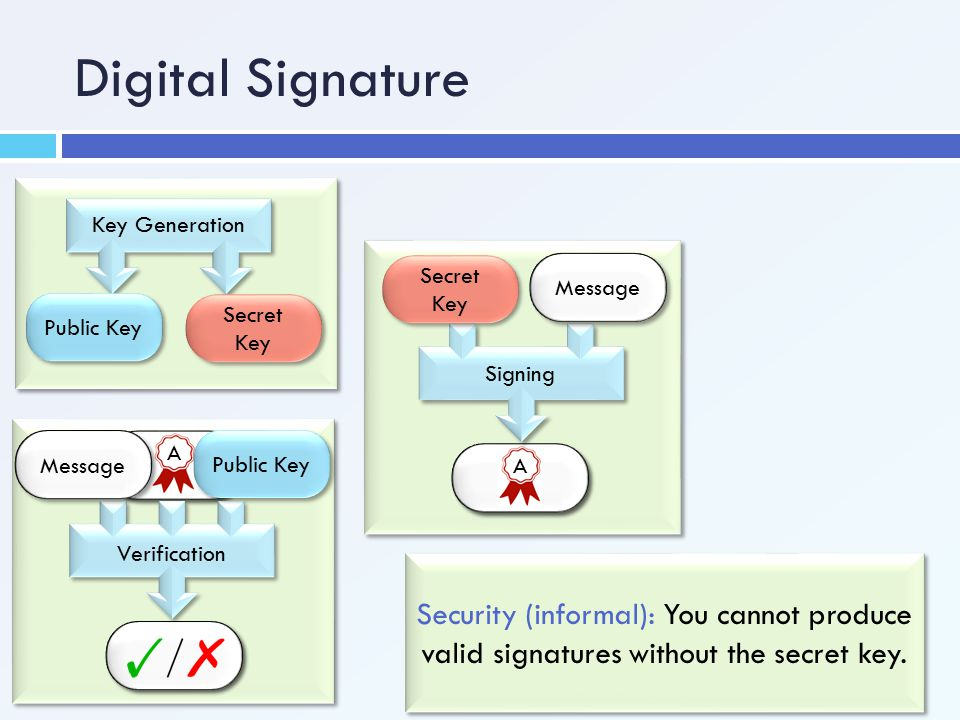 Digital Signature Key Generation. Public Key. Secret Key. A. Signing. Secret Key. Message. A.