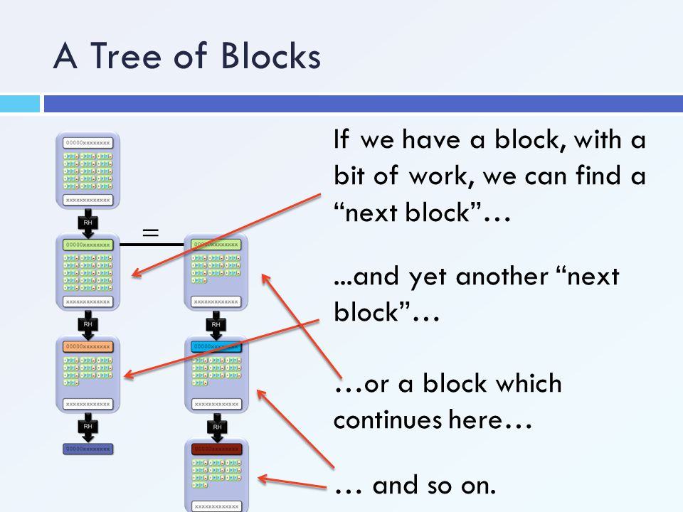 A Tree of Blocks If we have a block, with a bit of work, we can find a next block … = ...and yet another next block …