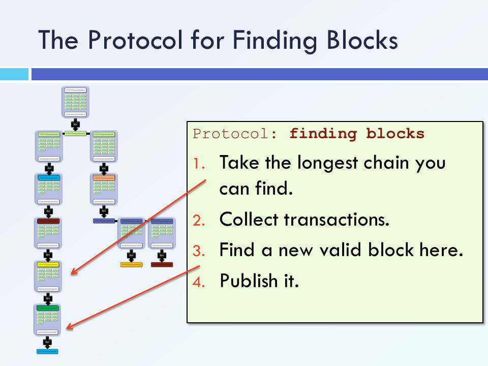 The Protocol for Finding Blocks