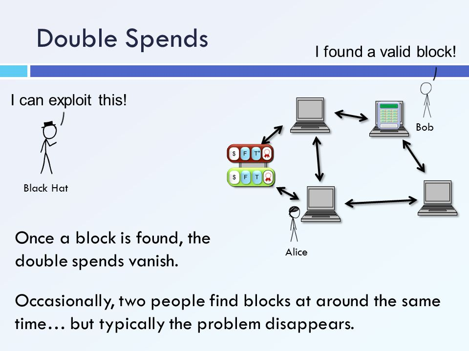 Double Spends Once a block is found, the double spends vanish.