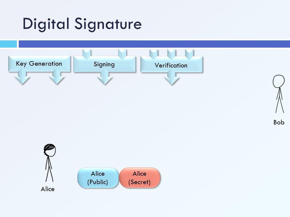 Digital Signature Signing Verification Key Generation Bob Alice
