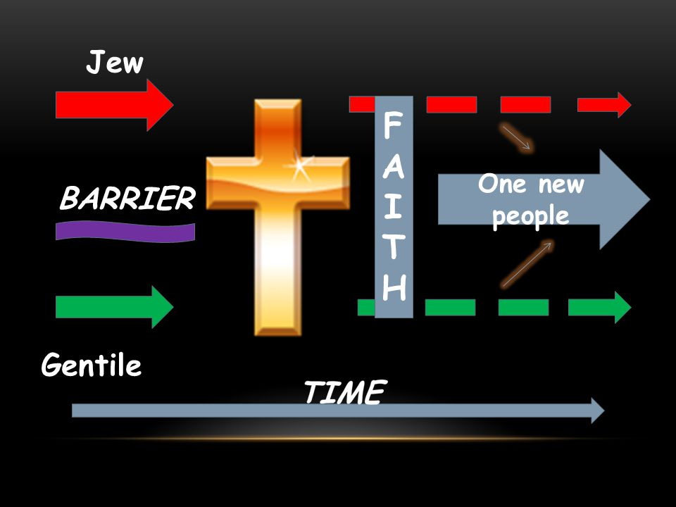 Jew F A I T H One new people BARRIER Gentile