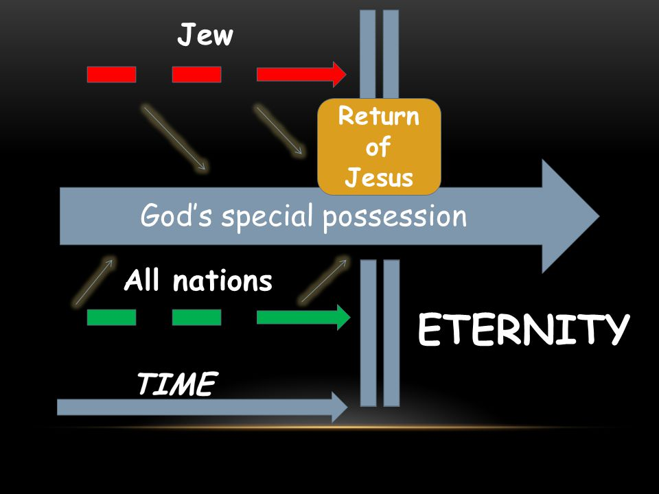 Jew Return of Jesus God's special possession All nations ETERNITY