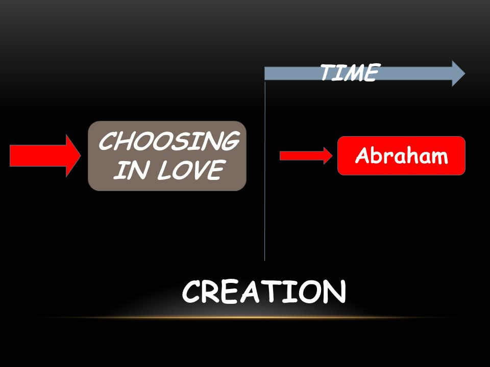 TIME CHOOSING IN LOVE Abraham CREATION