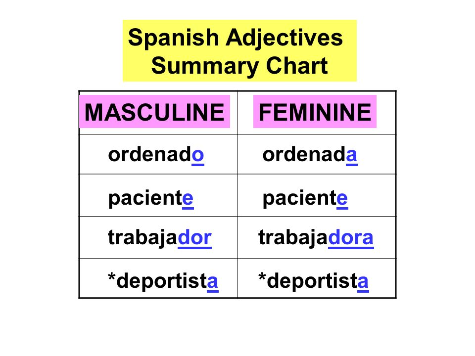 Spanish Adjectives Summary Chart