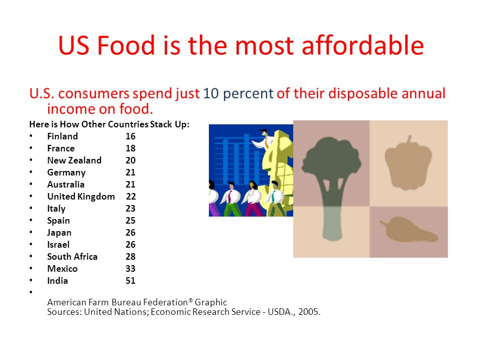 US Food is the most affordable