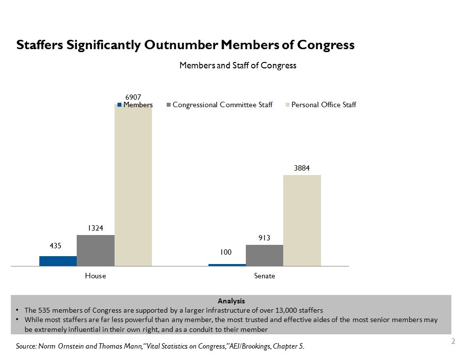 Staffers Significantly Outnumber Members of Congress