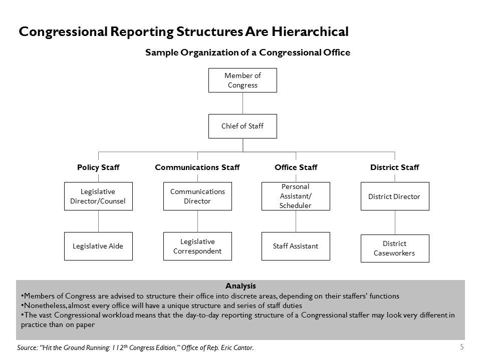 Congressional Reporting Structures Are Hierarchical