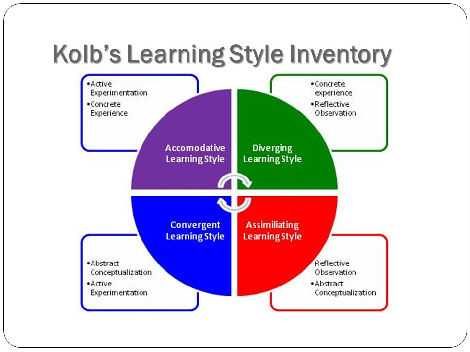 kolb learning style inventory Leading futurist john b mahaffie looks at the personal and learning skills that will  make our children successful in the future please bring to mind a child of.