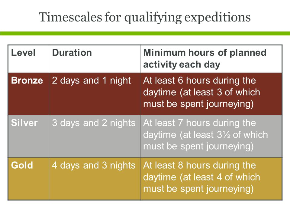 Timescales for qualifying expeditions