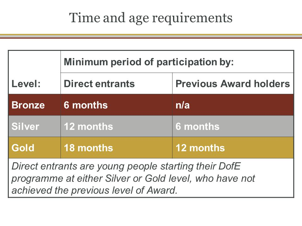 Time and age requirements
