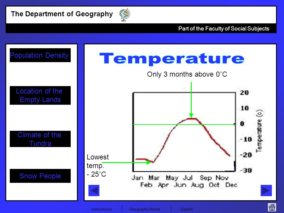 Temperature Only 3 months above 0˚C Lowest temp. - 25˚C