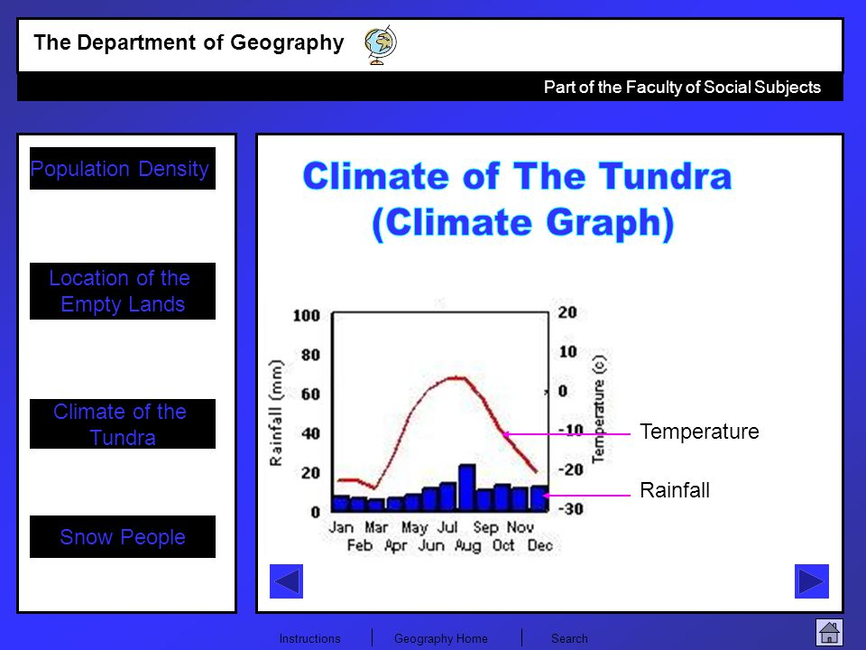 Climate of The Tundra (Climate Graph) Temperature Rainfall