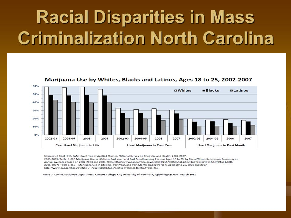 Racial Disparities in Mass Criminalization North Carolina
