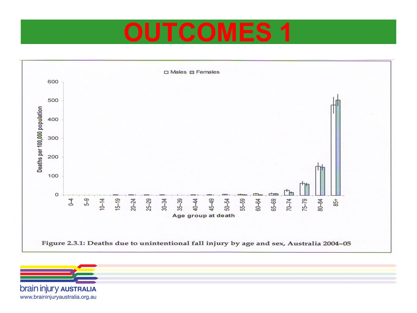 OUTCOMES 1 AIHW – recent Injury deaths, Australia 2004-05
