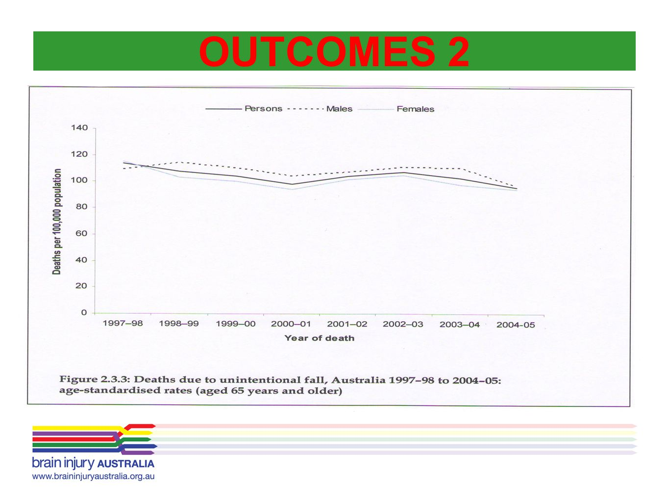 OUTCOMES 2 …death rates for persons aged 65 years and over fell by 13% from 1997–98 to 2004–05.