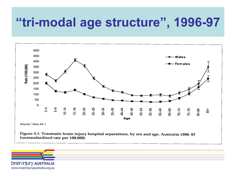 tri-modal age structure , 1996-97