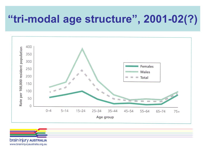 tri-modal age structure , 2001-02( )