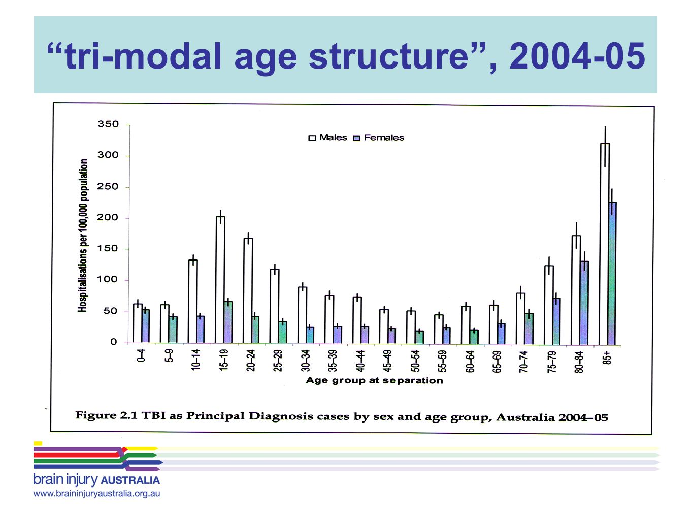 tri-modal age structure , 2004-05