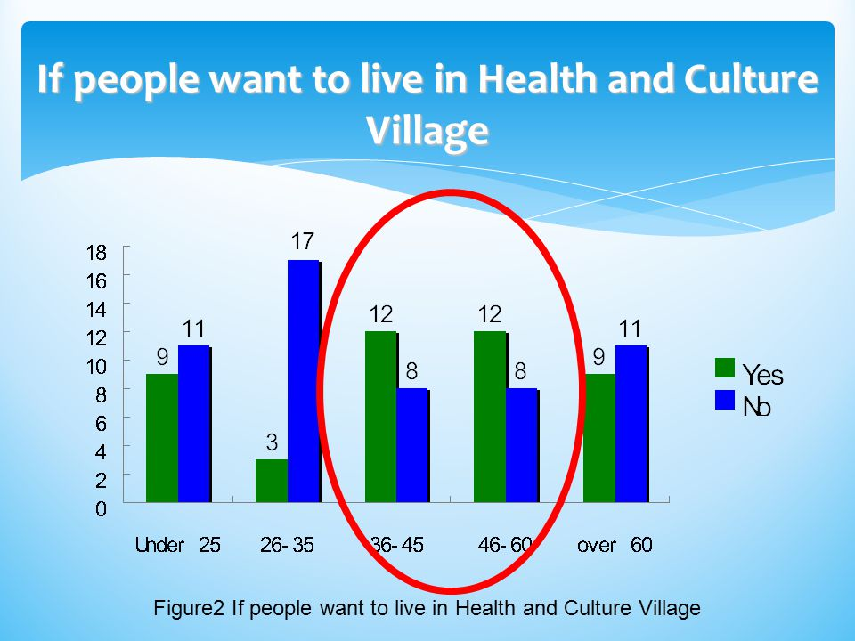 If people want to live in Health and Culture Village