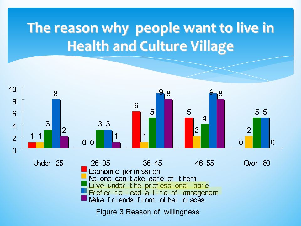 The reason why people want to live in Health and Culture Village