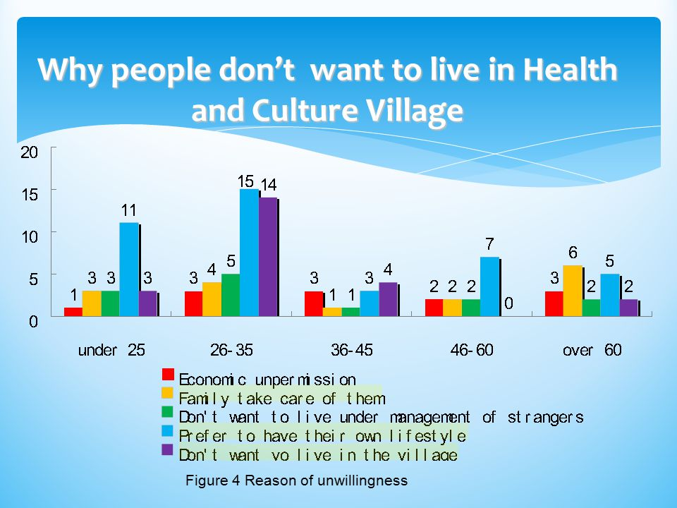 Why people don't want to live in Health and Culture Village
