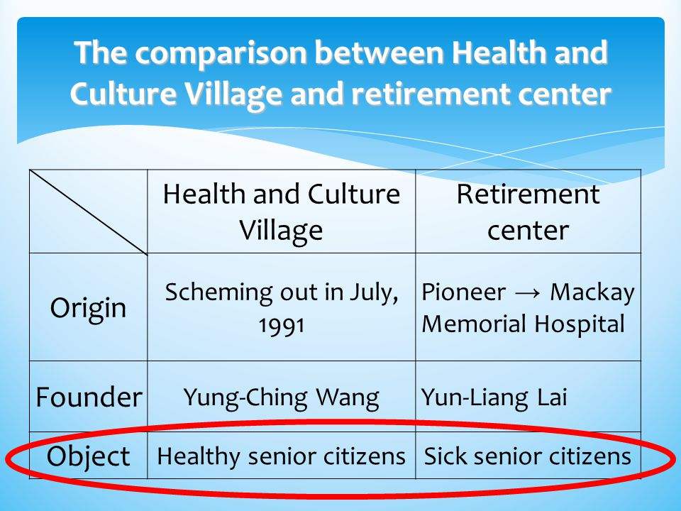The comparison between Health and Culture Village and retirement center