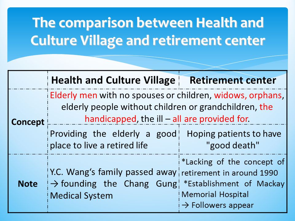 Health and Culture Village