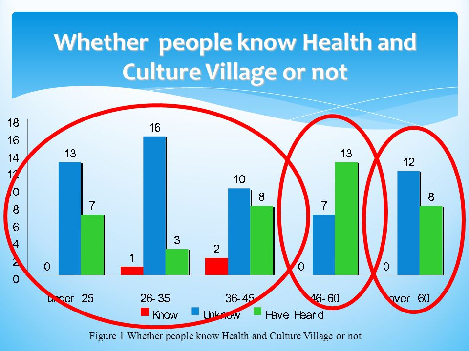 Whether people know Health and Culture Village or not